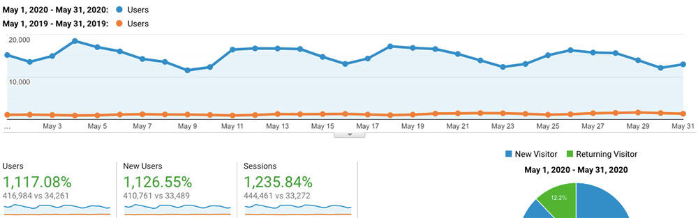 May 2020 Blog Traffic