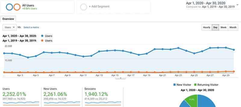April 2020 Google Analytics Traffic