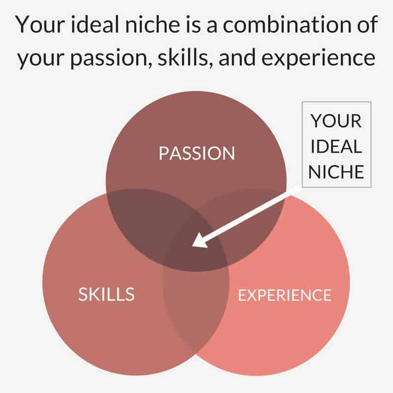 Choosing Your Blog Niche