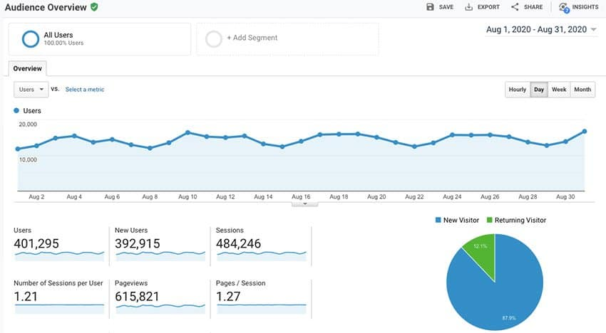 Google Analytics August 2020