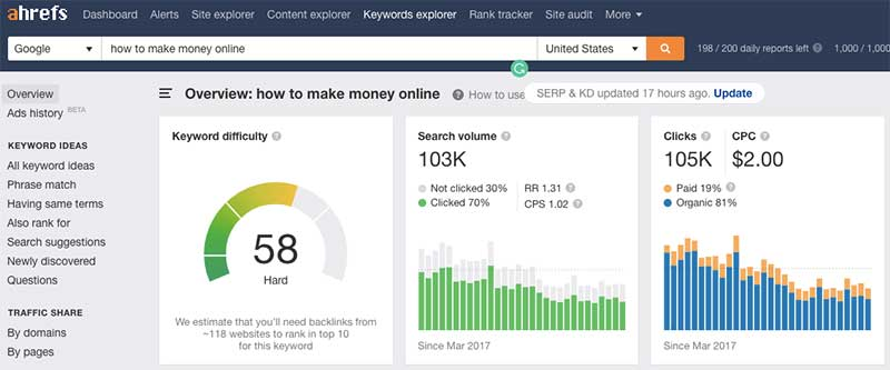 How to Make Money Online Keyword