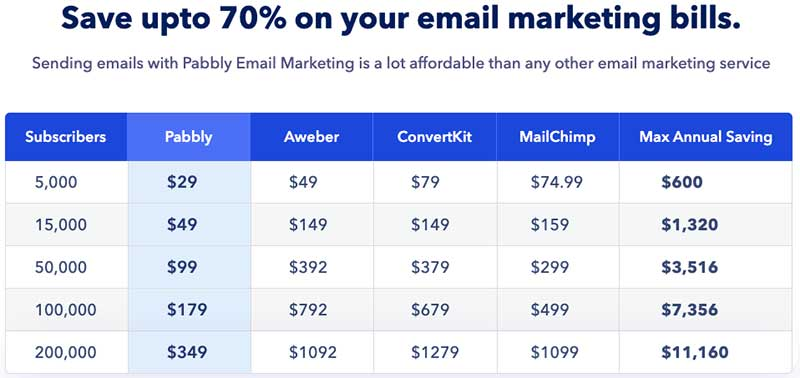 Pabbly Email Marketing Pricing