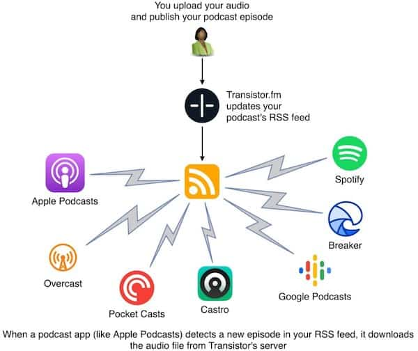 What Are Podcast Platforms
