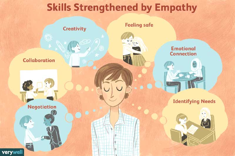Skills Strengthened By Empathy