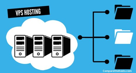 How Does VPS Hosting Work