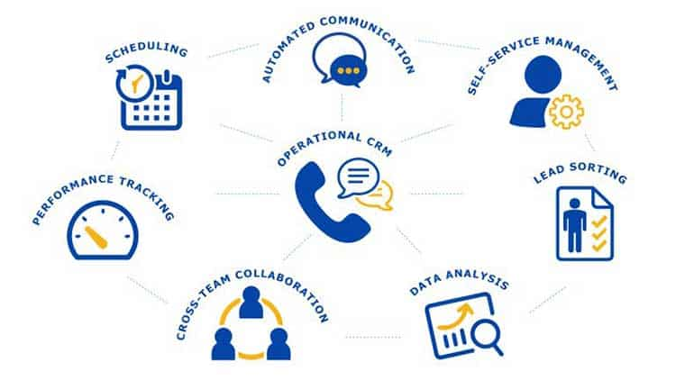 What is a CRM