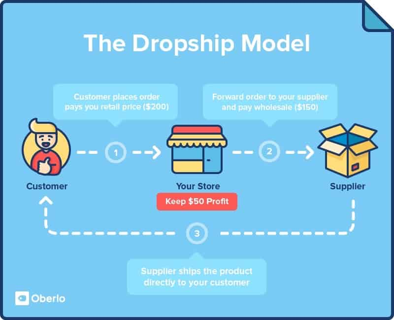 Las mejores ideas de negocios Dropshipping