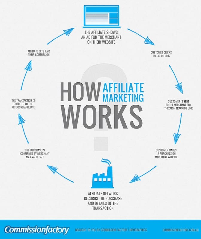 Best Business Ideas - How Affiliate Marketing Works