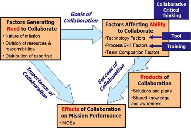 collaboration framework