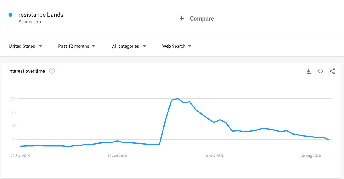 Google Trends resistance bands