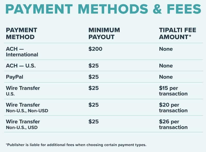 Mediavine payout threshold
