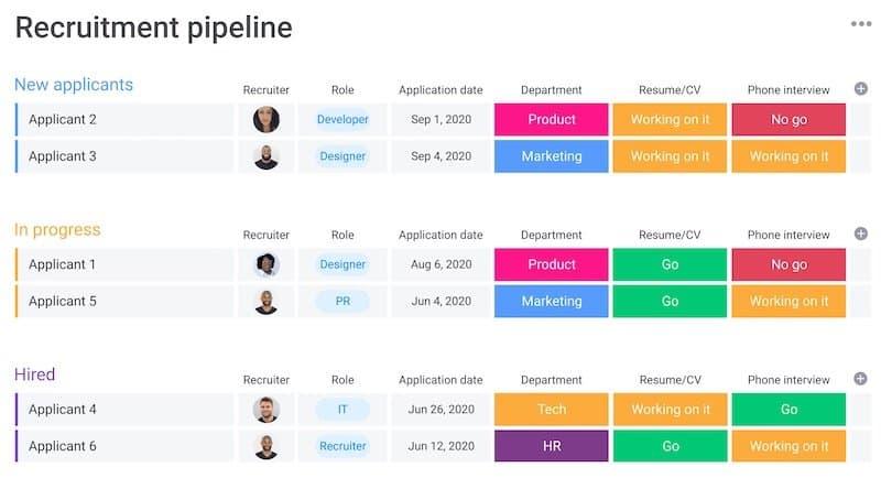 Monday: recruitment pipeline
