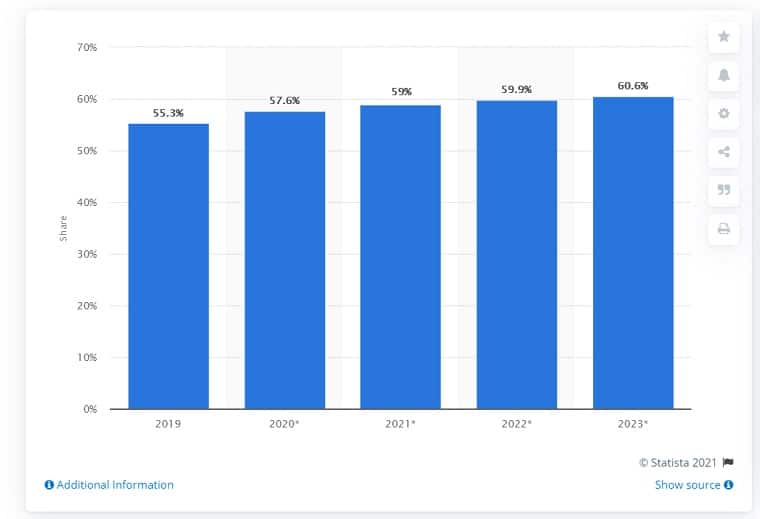 OTT Viewer Percentage In The US