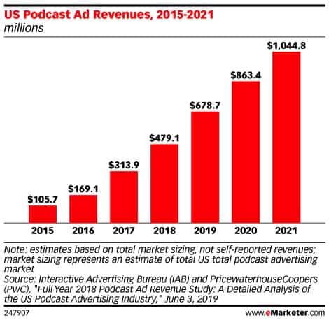 Podcast Revenue Statistics