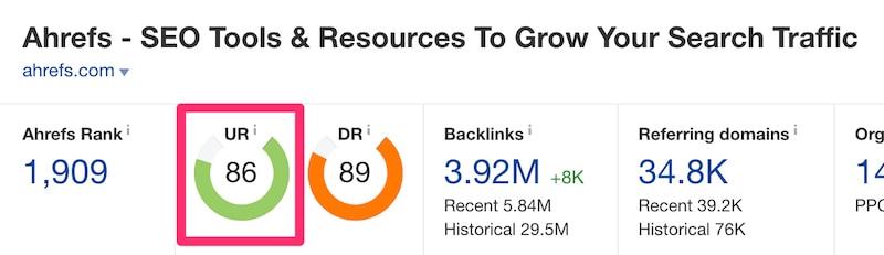 URL Rating (Ahrefs)