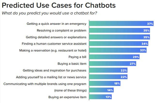 use cases for chatbots