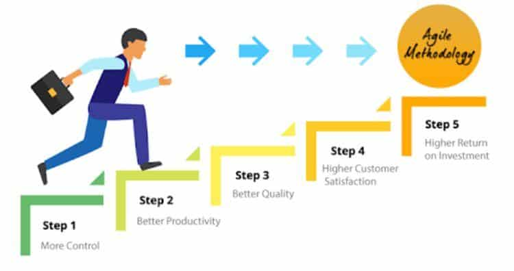 What are the benefits of an Agile methodology?