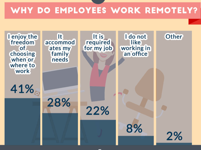 Reasons Employees Work Remote